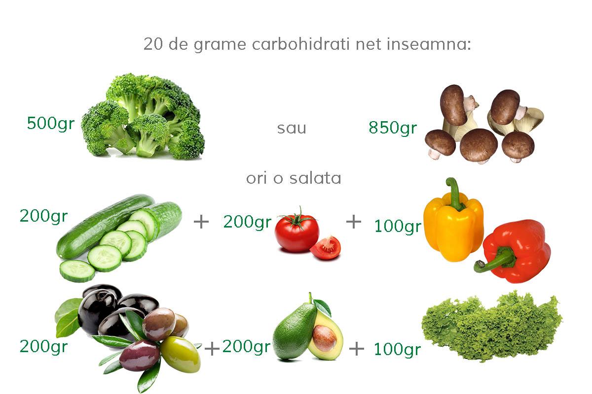 Cat inseamna 20 de grame de carbohidrati?