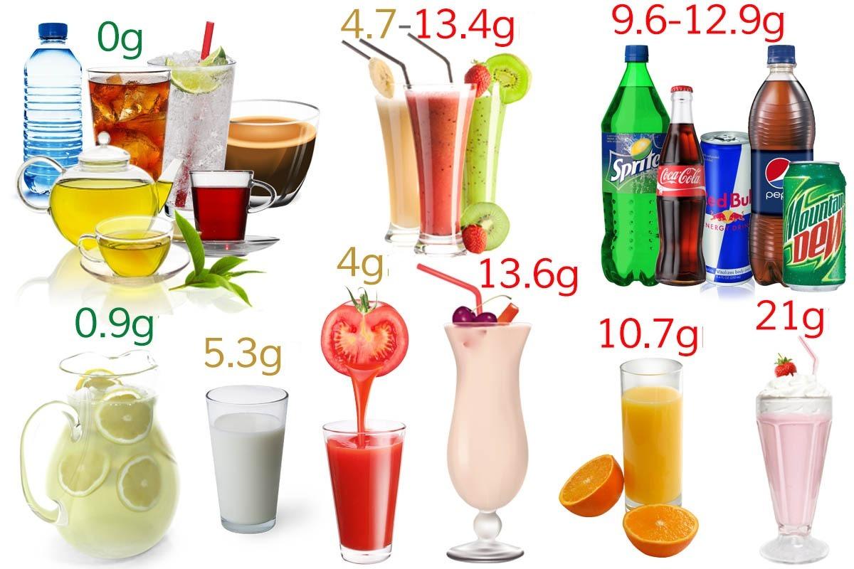 băuturi non-alcoolice și conținutul de carbohidrați