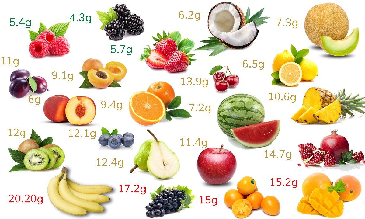 Ghid nutriție low-carb fructe carbohidrați