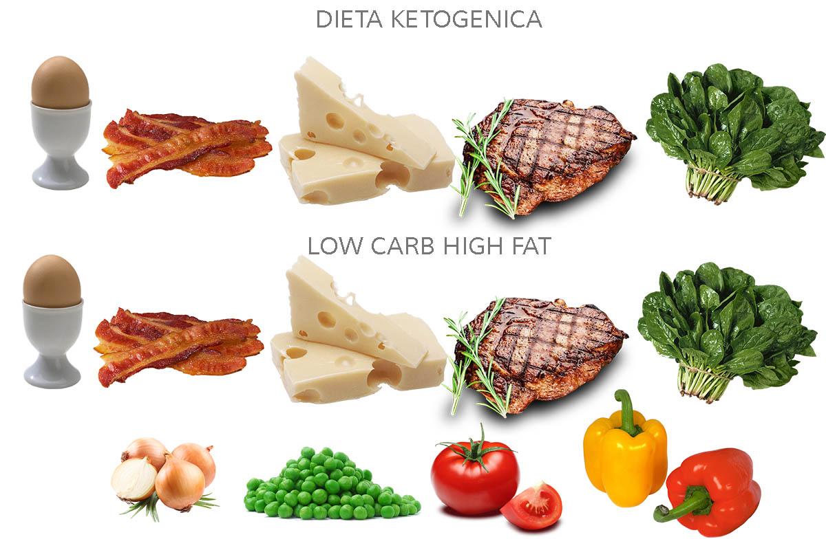 Alimentatie LCHF si Keto diferente