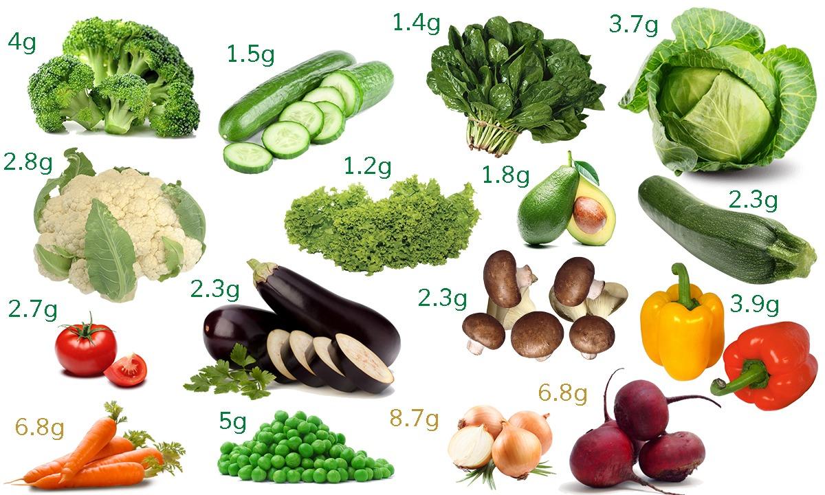 Ghid nutritie LCHF legume continut carbohidrati
