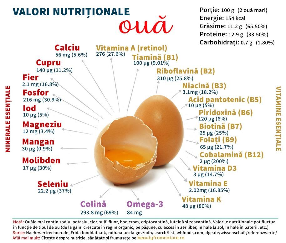oul informații nutriționale vitamine minerale compuși bioactivi