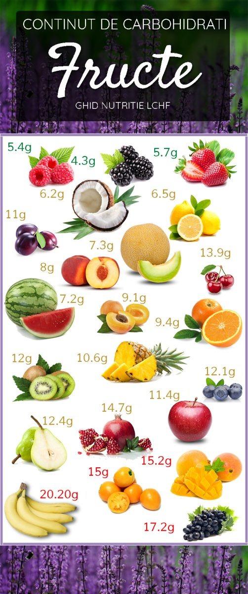 Ghid nutritie LCHF - Fructe