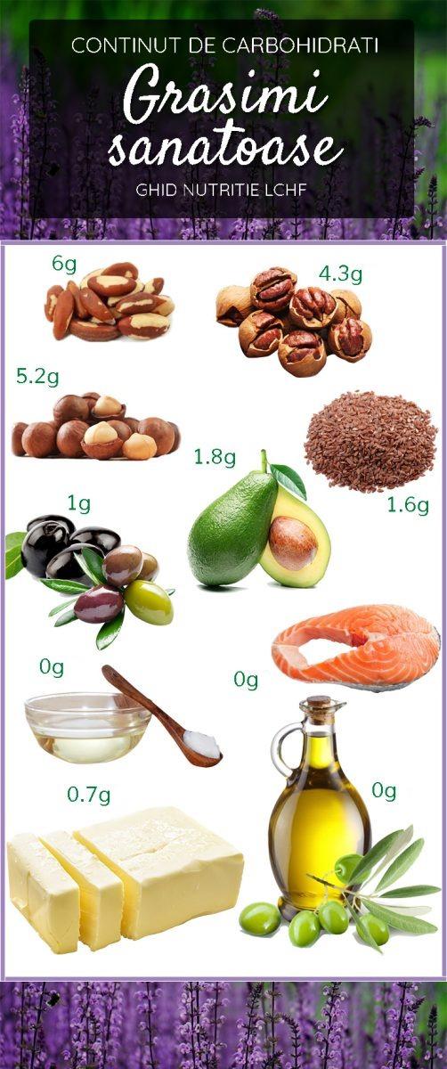 Ghid Nutritie LCHF - Grasimi