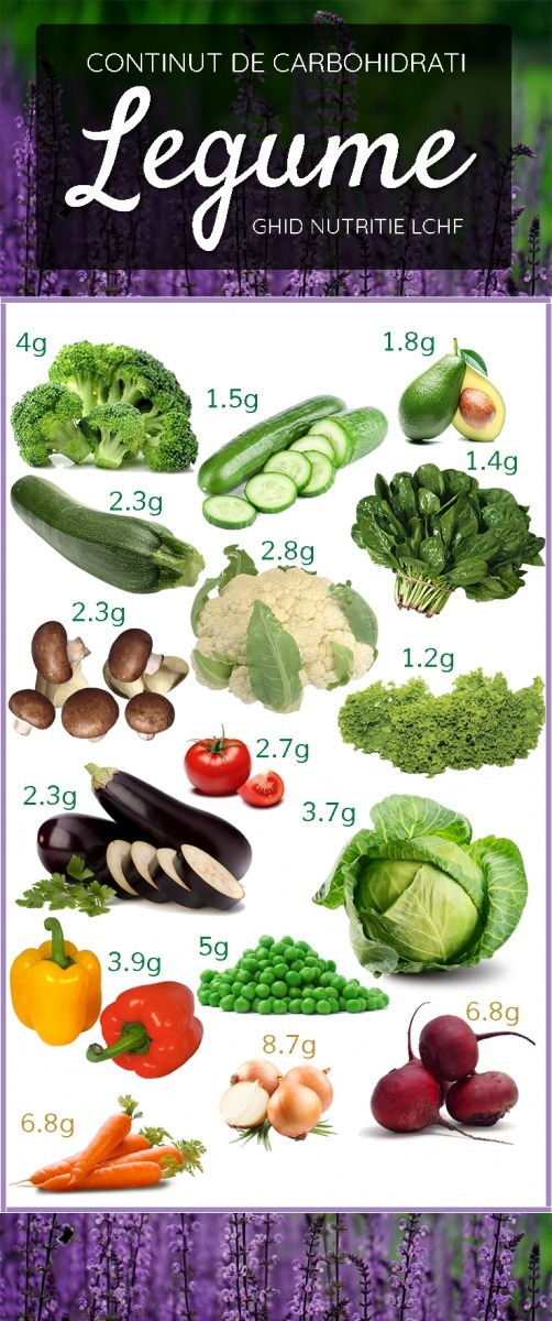 Ghid nutritie LCHF - Legume