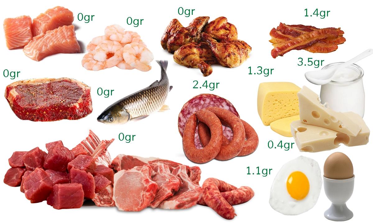LCHF proteine