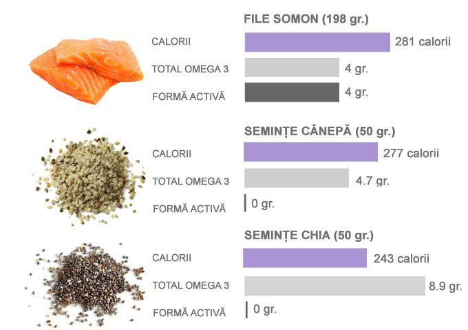 Omega-3 in somon si seminte de canepa